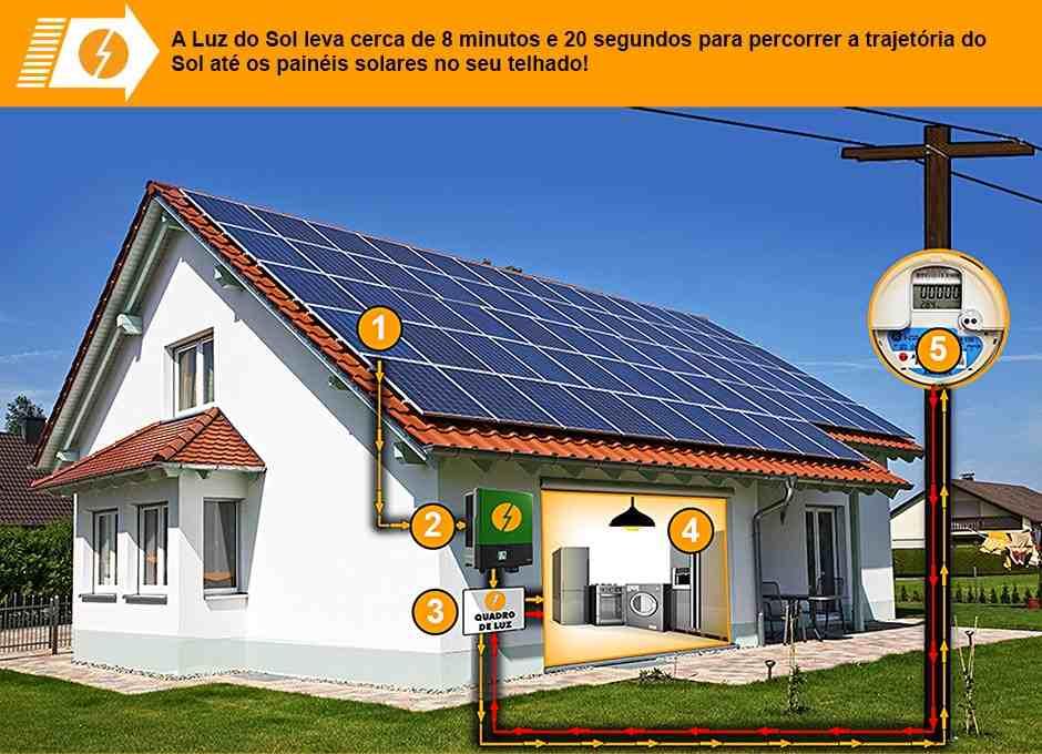 Como funciona energia solar fotovoltaica